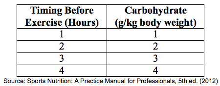 Pre-workout carbs